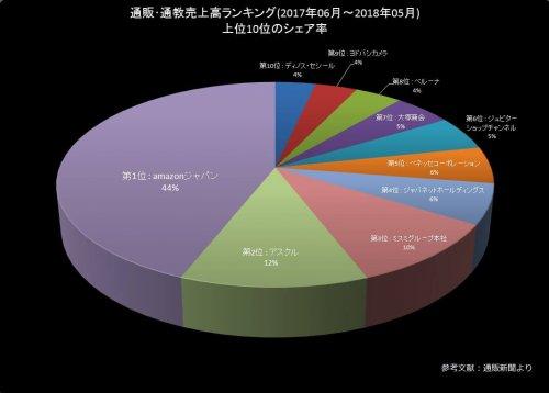 通販・通強売上シェアグラフ表 2017年6月-2018年5月 | by Books Channel