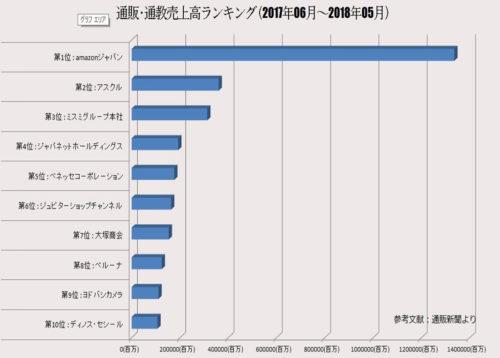 通販・通強売上高順位グラフ 2017年6月-2018年7月 by Books Channel