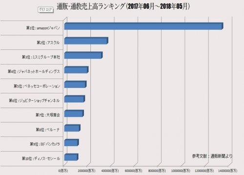 通販・通強売上高順位グラフ 2017年6月-2018年7月|by Books Channel