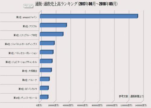 守口市の古本買取LP買取はBOOKS CHANNEL 順位グラフ