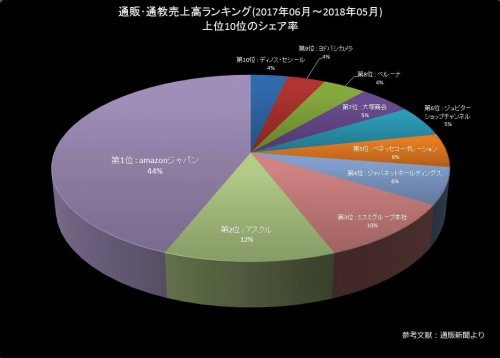 大阪市都島区の古本買取LP買取はBOOKS CHANNEL 売上グラフ