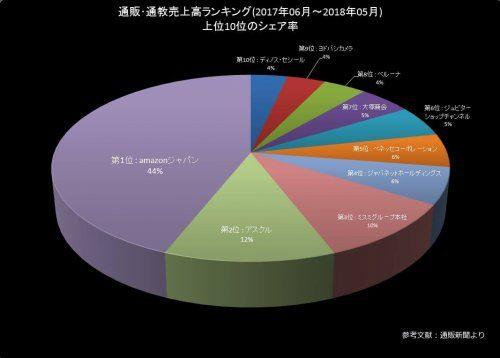 大阪市大正区の古本買取LP買取はBOOKS CHANNEL 売上グラフ